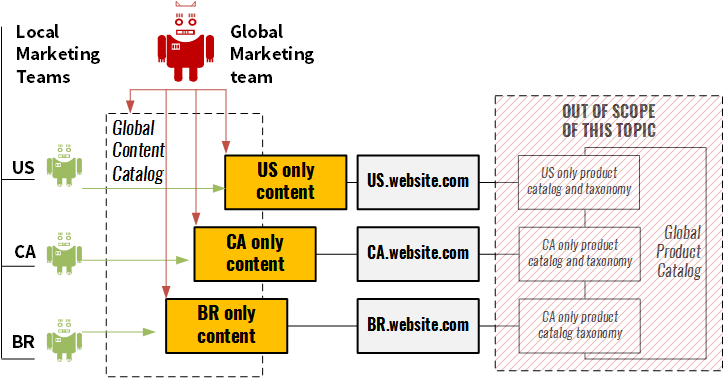 Multi-country content catalogs