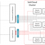 Hybris + SolrCloud: sharding and distributed indexing