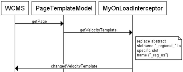 wcms-1-diagram