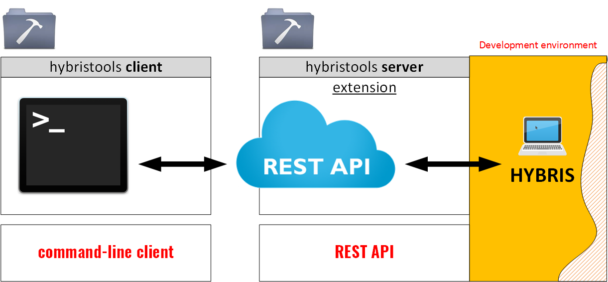 Hybris Runtime Development Tools