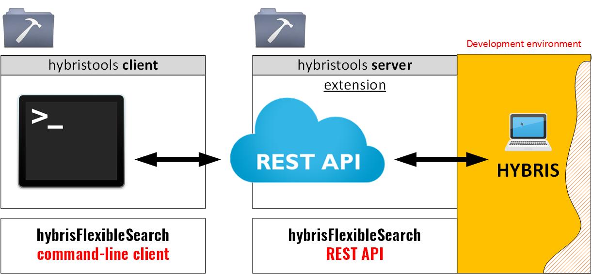 flexiblesearch