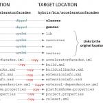 Multi-instance development environment: symlinking hybris folders