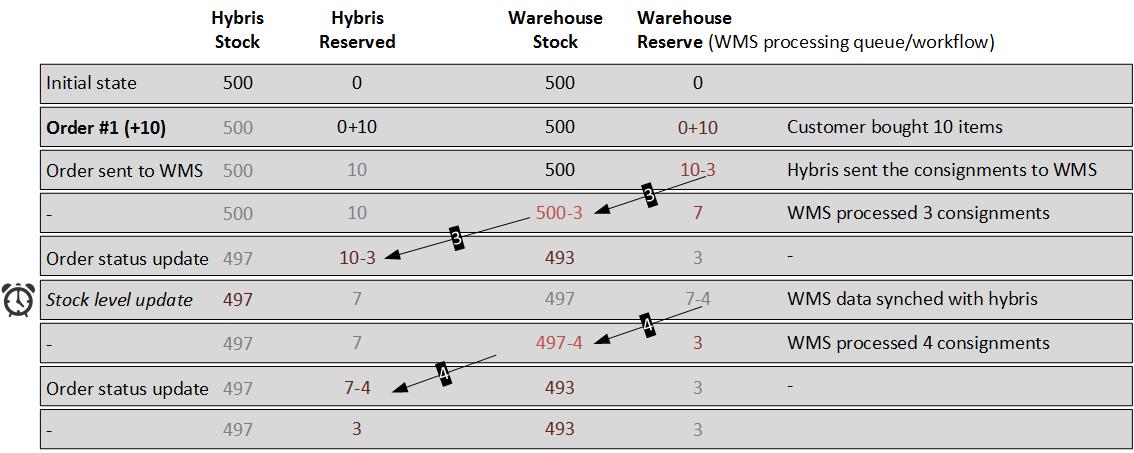 order-management-order1