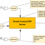Using Drools Fusion for complex event processing in hybris