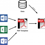Server-side PDF document generation