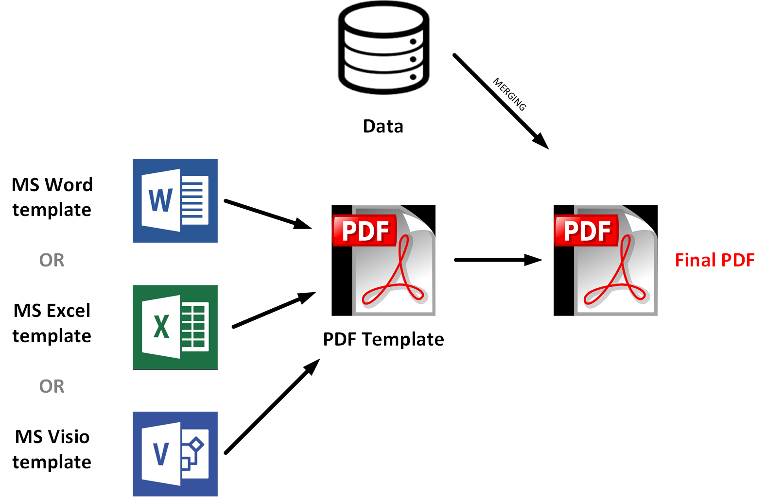 Server-side PDF document generation – hybrismart | SAP
