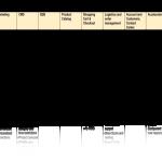 SAP Hybris Commerce upgrade map