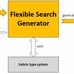 Useful Groovy Scripts. Part 3. Flexible Search Query Generator