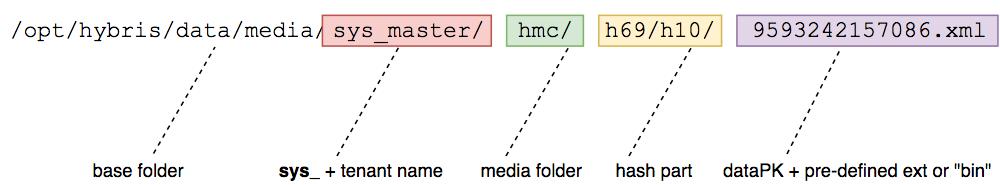 SAP hybris Data Folder Structure  Media folders  – hybrismart | SAP