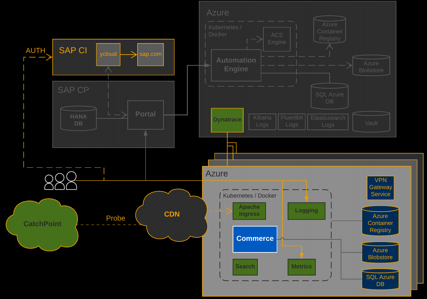 Behind the Scenes of the New SAP Commerce Cloud