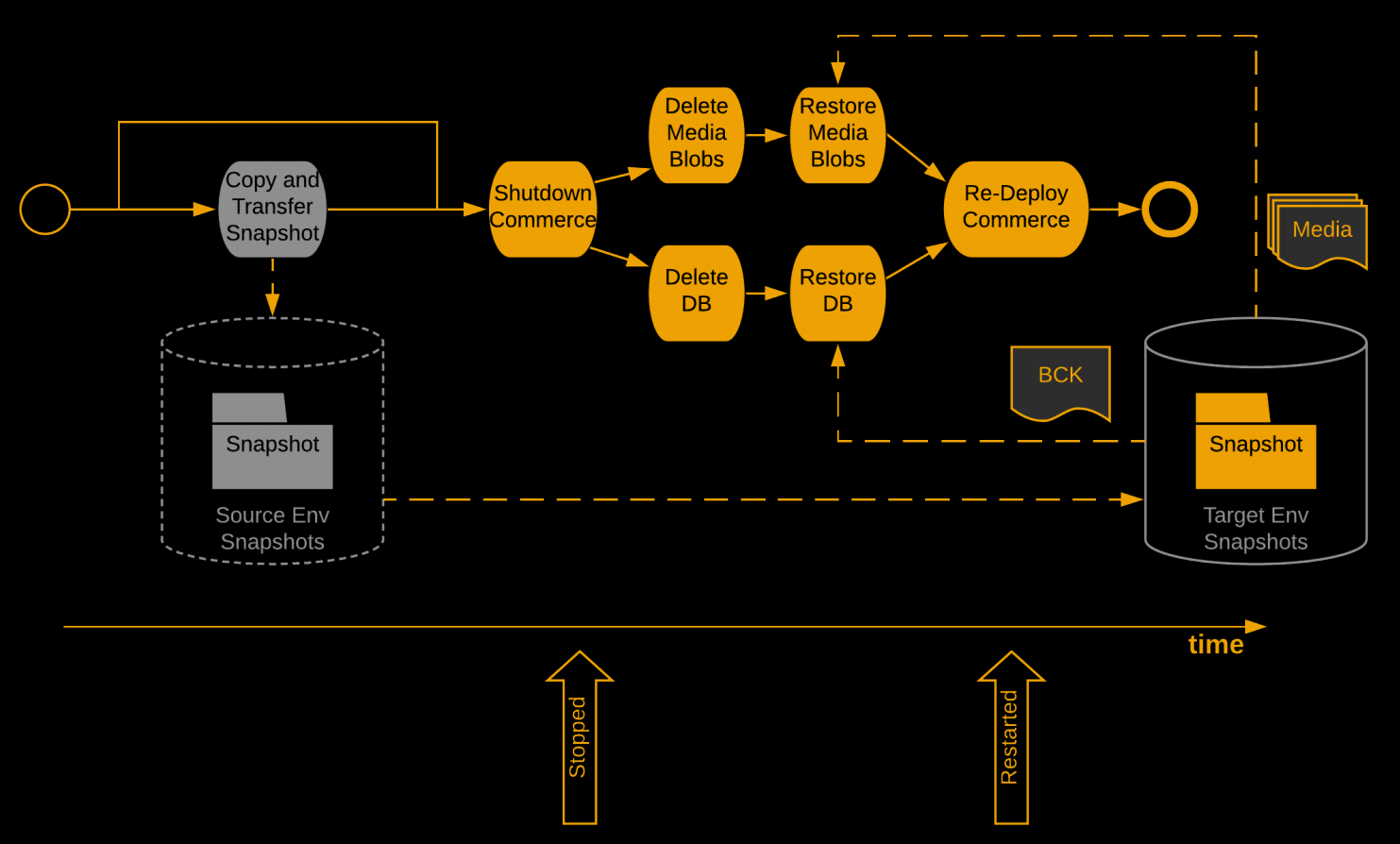 Behind the Scenes of the New SAP Commerce Cloud: Architecture