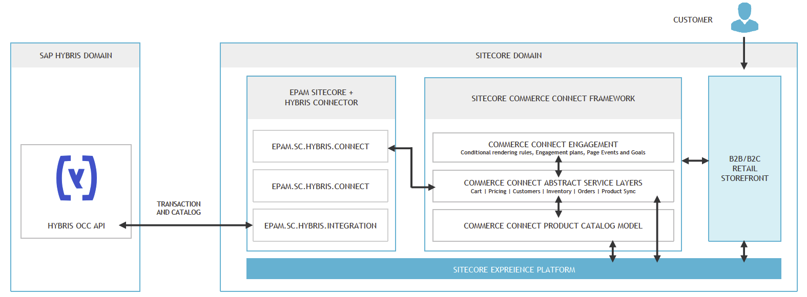 The power of best of breed: Integrating SAP Hybris and Sitecore