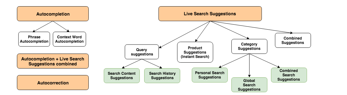 Autocomplete, Live Search Suggestions, and Autocorrection: Best Practice Design Patterns