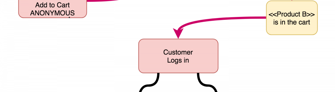 Merging Carts When A Customer Logs In: Problems, Solutions and Recommendations