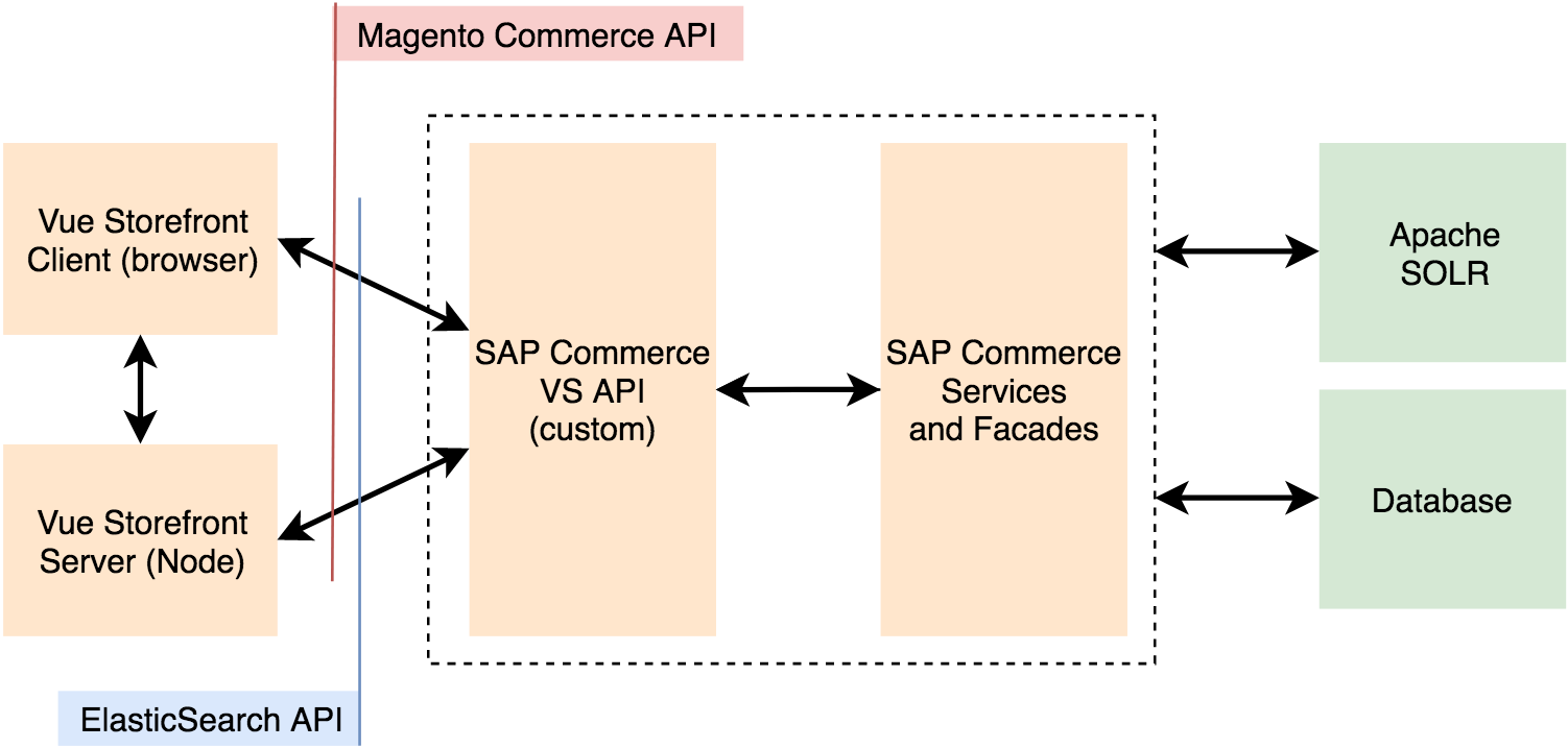 Vue Storefront + SAP Commerce: Open-source PWA Storefront