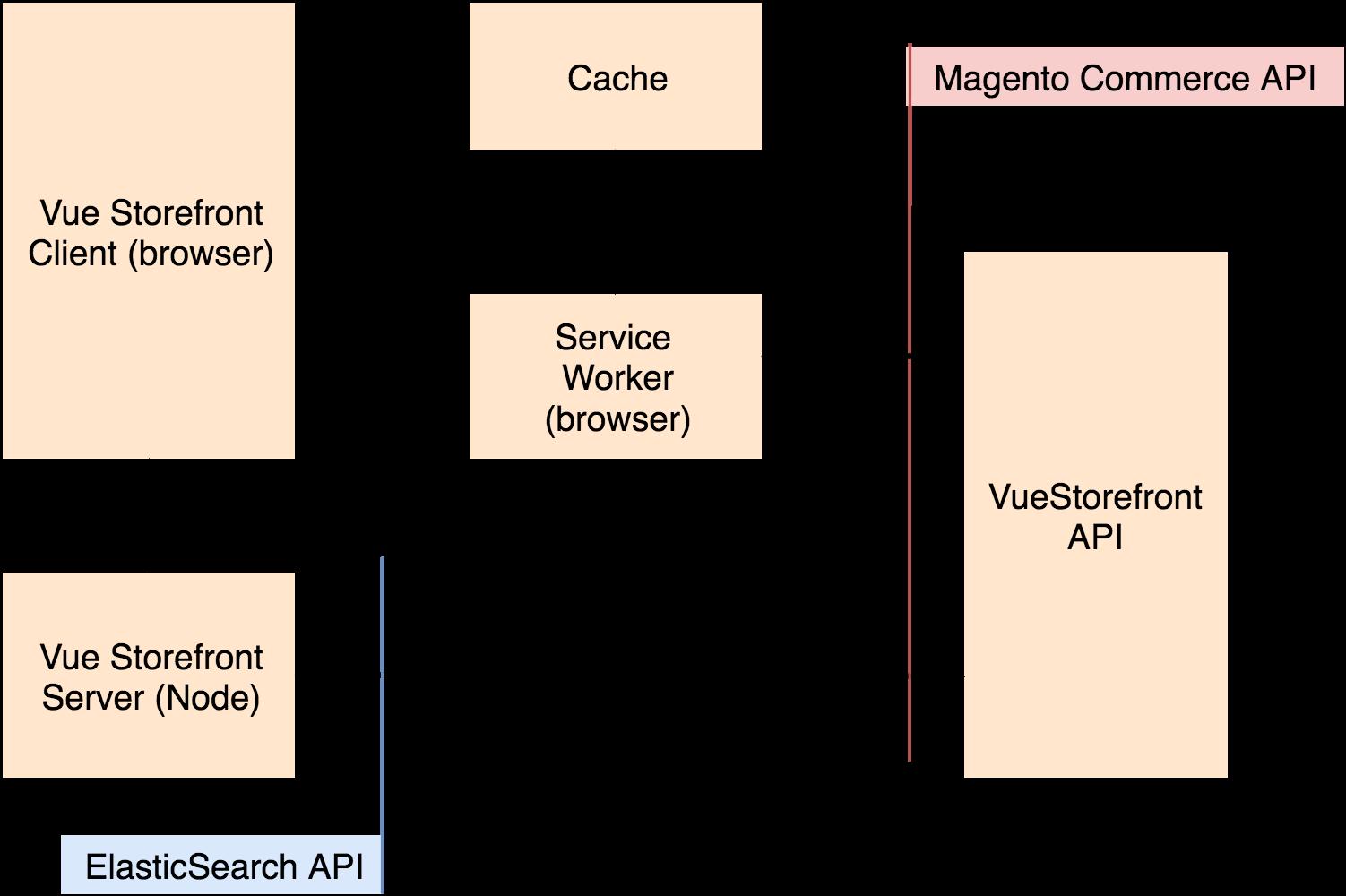Vue Storefront + SAP Commerce: Open-source PWA Storefront
