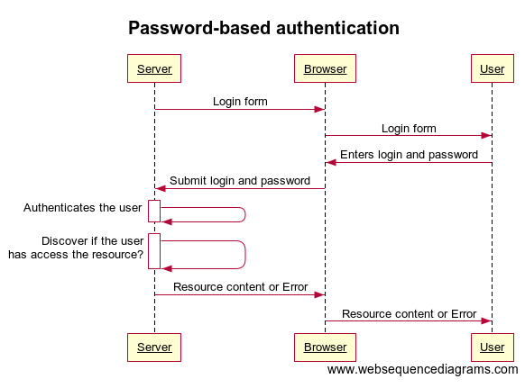 Login Forms and Authentication in E-Commerce: Improving