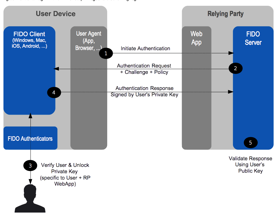 Authentication with Hardware Security Keys and WebAuthn in
