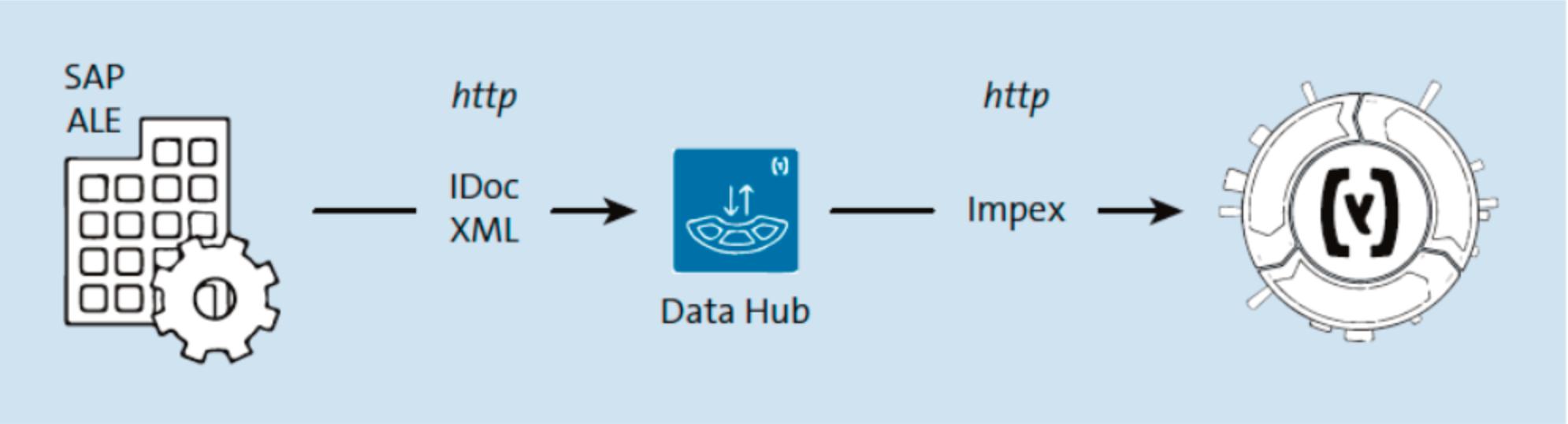 A Deeper Look at SAP Commerce Data Hub – hybrismart | SAP