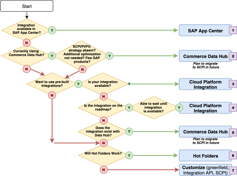 Connecting the Dots with SAP Cloud Platform Integration