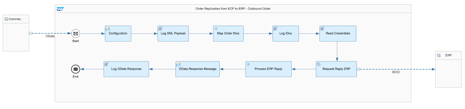 Connecting the Dots with SAP Cloud Platform Integration