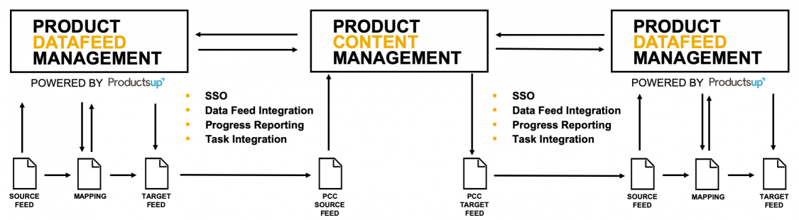 Product Content Hub: A Beginner's Guide to New SaaS PIM from SAP