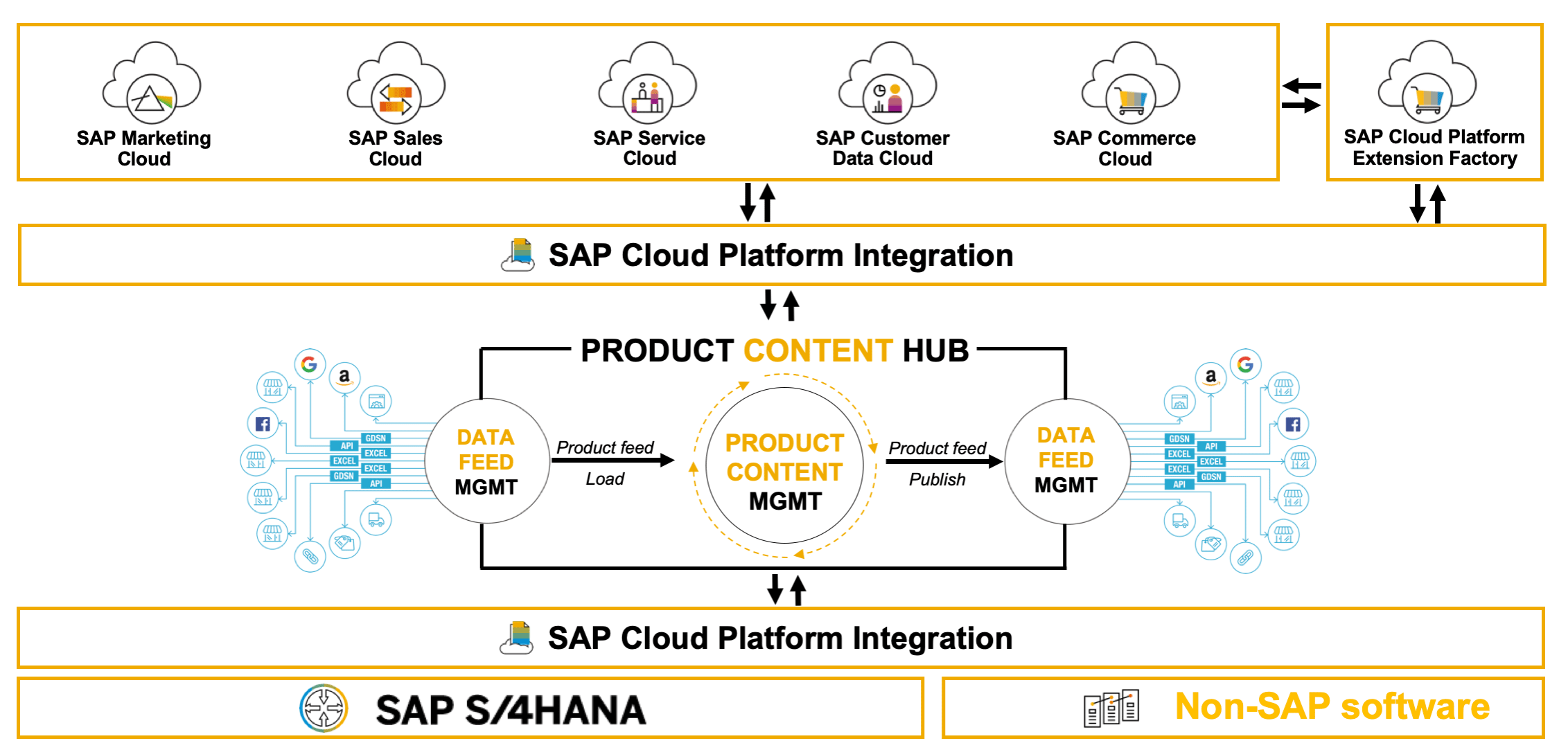 sap product diagram product content hub a beginner s guide to new saas pim from sap  product content hub a beginner s guide